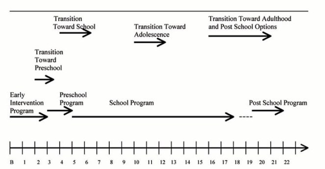 Transition Continuum